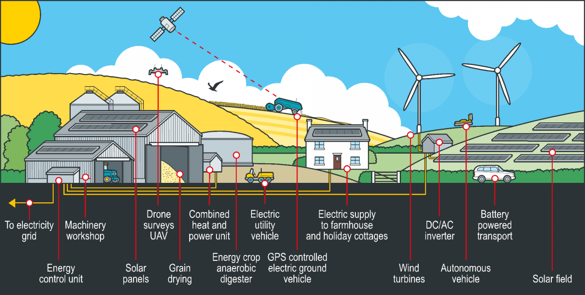 Low Carbon Action Planning page header image