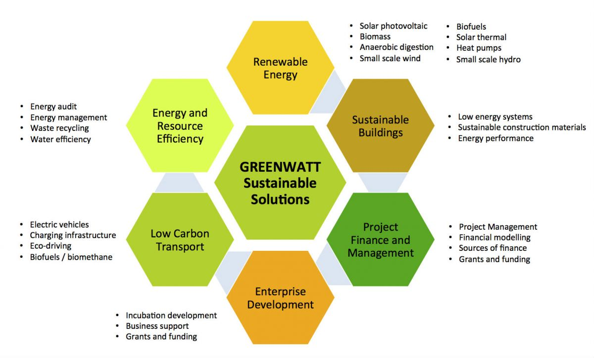 Low Carbon Action Planning - Greenwatt